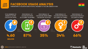 facebook usage analysis for business in Ghana