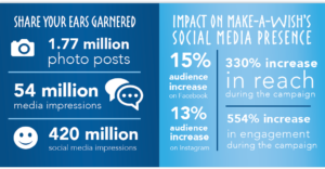 share your ears social media campaign results