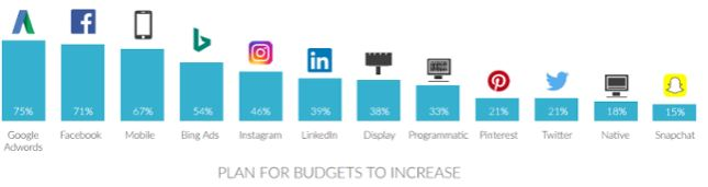 how-to-set-a-digital-marketing-budget