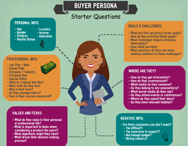how-to-create-a-buyer-persona-for-your-business-free-template